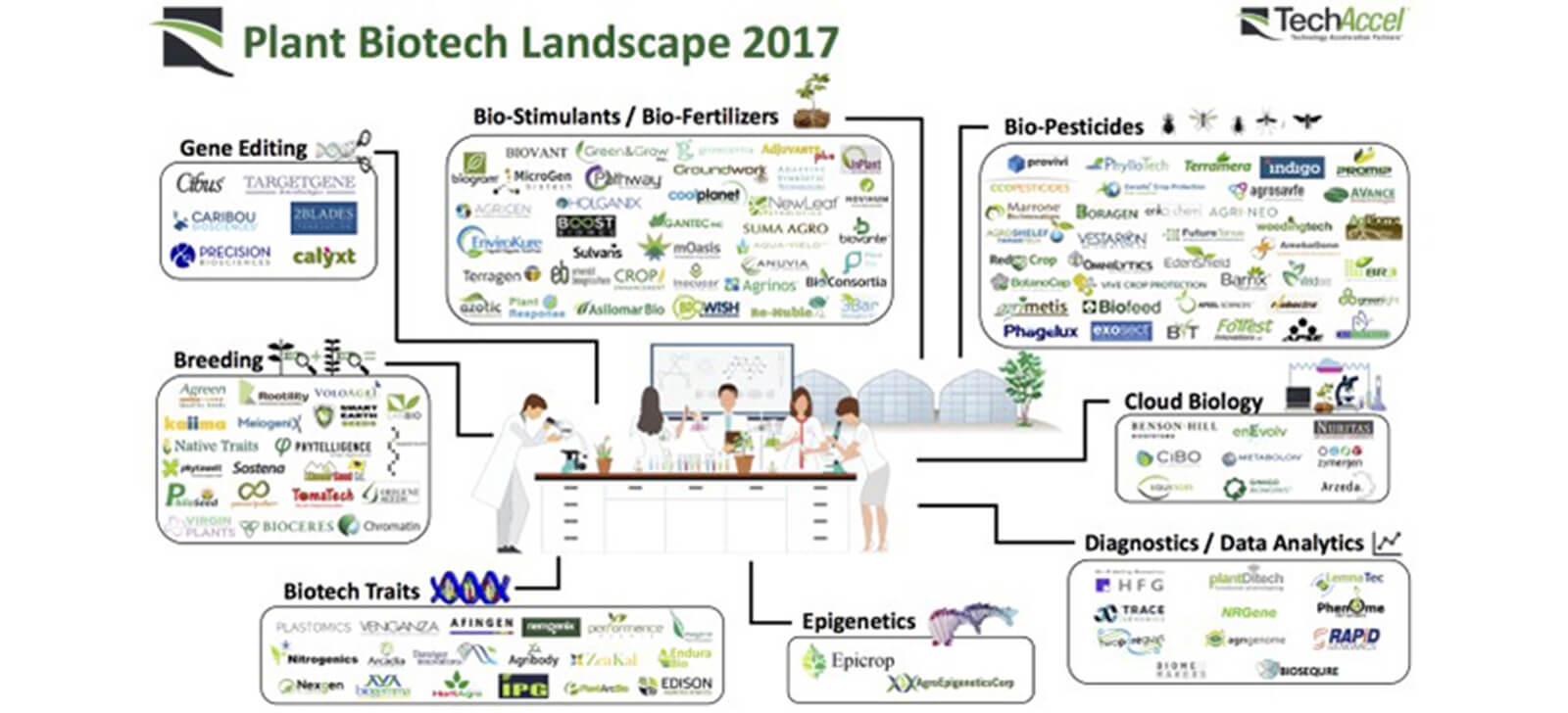 promip manejo integrado de pragas controle biologico promip participa relacao startups destaque area biotecnologia agricola no mundo