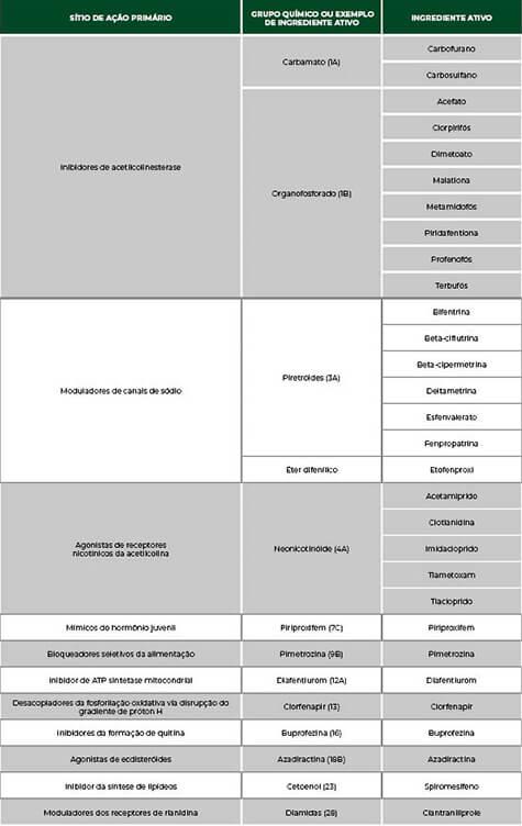 promip manejo integrado pragas controle biologico mip experience artigo mosca branca tabela mobile
