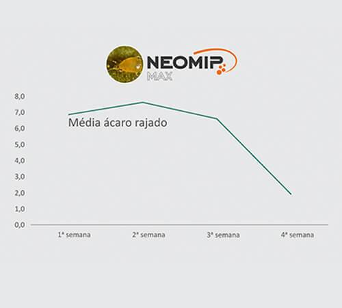 promip manejo integrado de pragas grafico neomip max