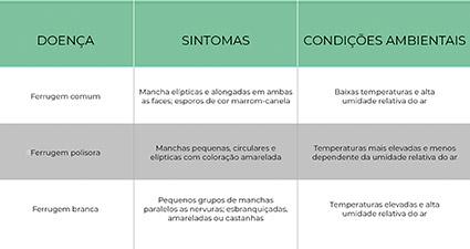 promip manejo integrado pragas controle biologico mip experience artigo ferrugens soja controle tabela mobile