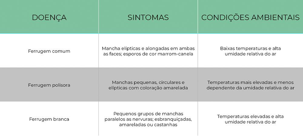 promip manejo integrado pragas controle biologico mip experience artigo ferrugens soja controle tabela