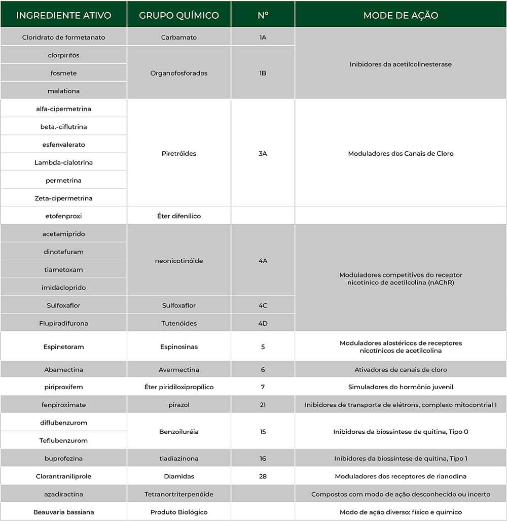 promip manejo integrado pragas controle biologico mip experience psilideo tabela final